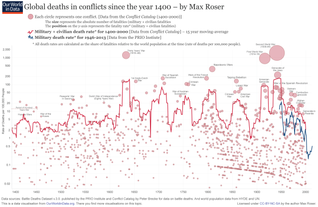 Deaths by wars and genocides